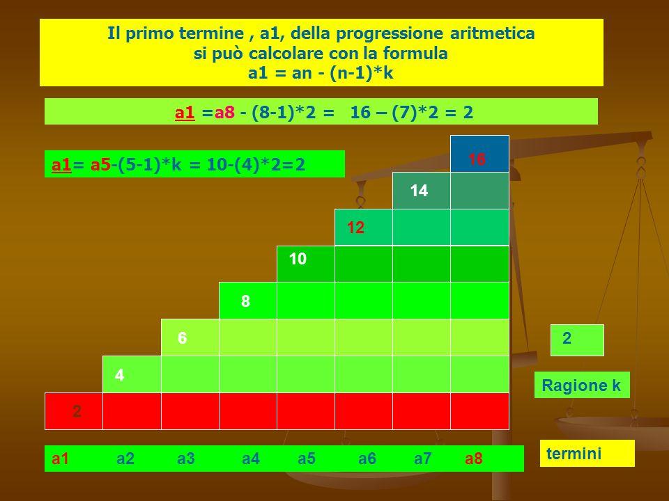 a1 a2 a3 a4 a5 a6 a7 a8 termini Ragione k 2 4 6 8 10 12 14 16 2 Il primo termine, a1, della progressione aritmetica si può calcolare con la formula a1