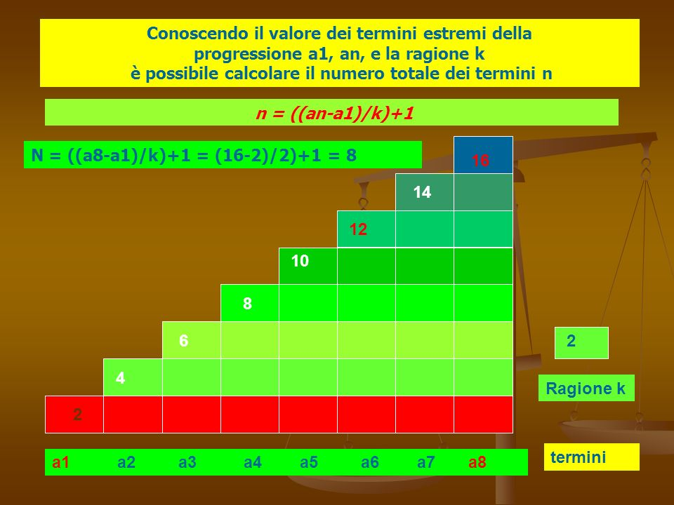 a1 a2 a3 a4 a5 a6 a7 a8 termini Ragione k 2 4 6 8 10 12 14 16 2 Conoscendo il valore dei termini estremi della progressione a1, an, e la ragione k è possibile calcolare il numero totale dei termini n n = ((an-a1)/k)+1 N = ((a8-a1)/k)+1 = (16-2)/2)+1 = 8