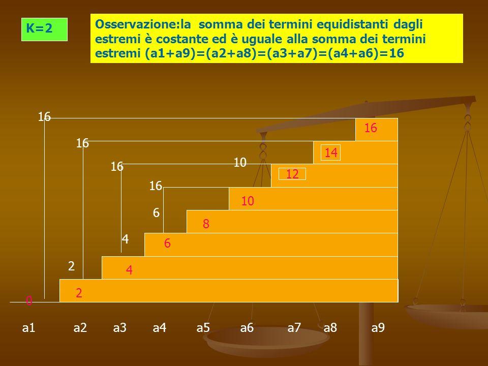 a1 a2 a3 a4 a5 a6 a7 a8 a9 K=2 Osservazione:la somma dei termini equidistanti dagli estremi è costante ed è uguale alla somma dei termini estremi (a1+a9)=(a2+a8)=(a3+a7)=(a4+a6)=16 4 6 10 2 0 12 14 16 10 8 6 4 2 16