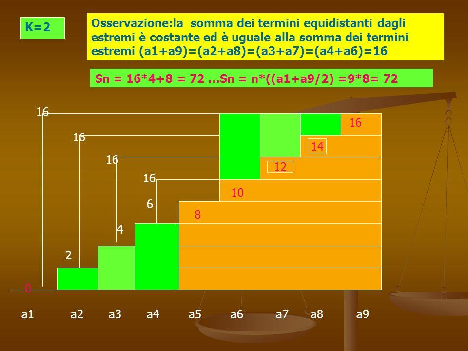 a1 a2 a3 a4 a5 a6 a7 a8 a9 K=2 Osservazione:la somma dei termini equidistanti dagli estremi è costante ed è uguale alla somma dei termini estremi (a1+a9)=(a2+a8)=(a3+a7)=(a4+a6)=16 4 6 10 2 0 12 14 16 10 8 6 4 2 16 Sn = 16*4+8 = 72 …Sn = n*((a1+a9/2) =9*8= 72