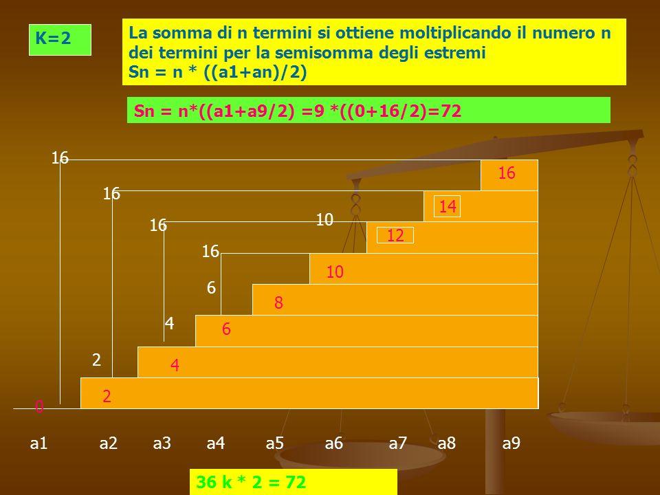 a1 a2 a3 a4 a5 a6 a7 a8 a9 K=2 La somma di n termini si ottiene moltiplicando il numero n dei termini per la semisomma degli estremi Sn = n * ((a1+an)/2) 4 6 10 2 0 12 14 16 10 8 6 4 2 16 Sn = n*((a1+a9/2) =9 *((0+16/2)=72 36 k * 2 = 72