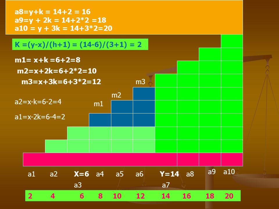 Inserimento di 3 medi aritmetici tra due termini assegnati interni di una progressione aritmetica :x=6, y=14 completare la progressione per un totale di 10 termini X=6Y=14 K =(y-x)/(h+1) = (14-6)/(3+1) = 2 m1= x+k =6+2=8 m2=x+2k=6+2*2=10 m3=x+3k=6+3*2=12 m1 m2 m3 a2=x-k=6-2=4 a1=x-2k=6-4=2 a1a2 a3 a4a5a6 a7 a8 a9a10 2 4 6 8 10 12 14 16 18 20 a8=y+k = 14+2 = 16 a9=y + 2k = 14+2*2 =18 a10 = y + 3k = 14+3*2=20