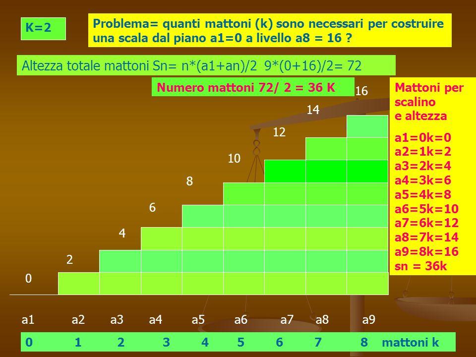 a1 a2 a3 a4 a5 a6 a7 a8 a9 K=2 Problema= quanti mattoni (k) sono necessari per costruire una scala dal piano a1=0 a livello a8 = 16 ? 0 1 2 3 4 5 6 7