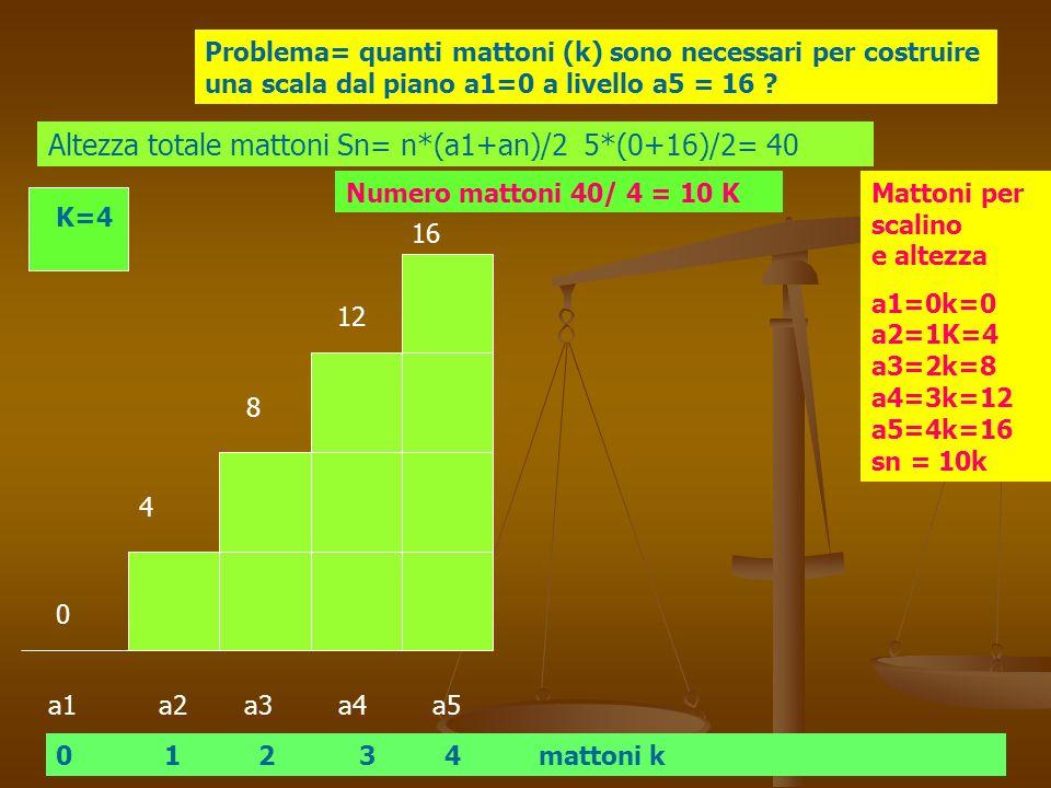 a1 a2 a3 a4 a5 K=4 Problema= quanti mattoni (k) sono necessari per costruire una scala dal piano a1=0 a livello a5 = 16 .