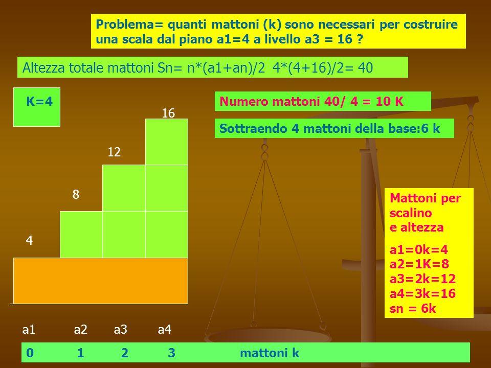 a1 a2 a3 a4 K=4 Problema= quanti mattoni (k) sono necessari per costruire una scala dal piano a1=4 a livello a3 = 16 ? 0 1 2 3 mattoni k Altezza total