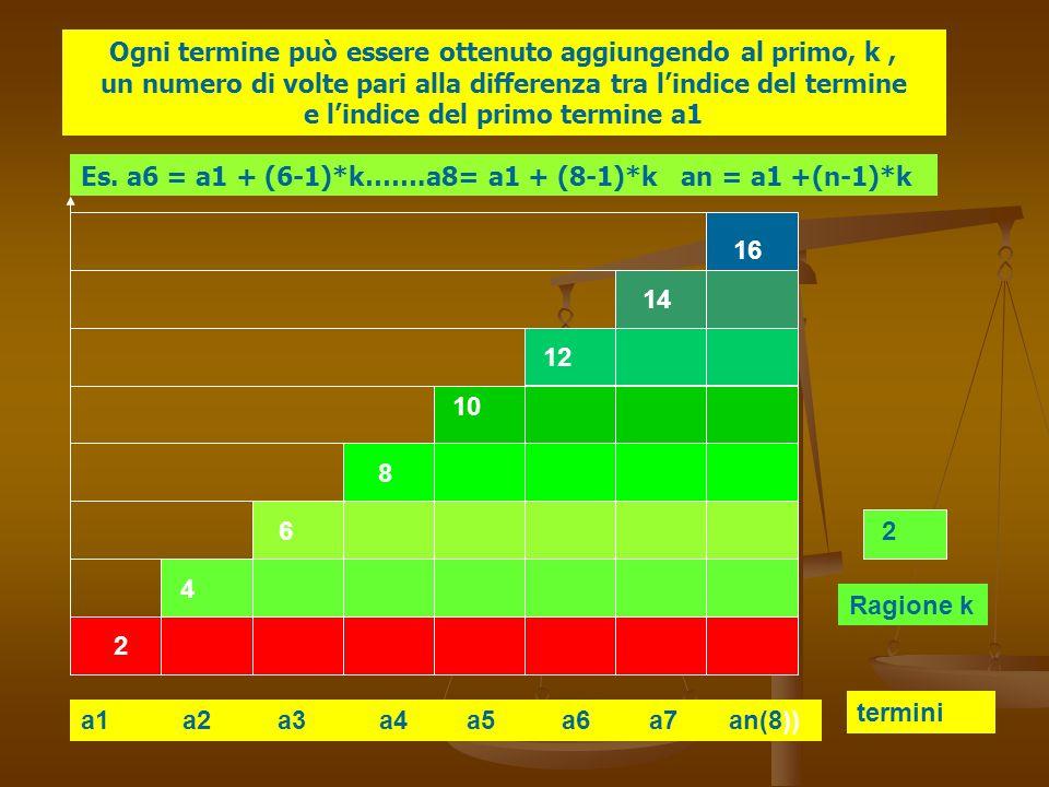 a1 a2 a3 a4 a5 a6 a7 an(8)) termini Ragione k 2 4 6 8 10 12 14 16 2 Ogni termine può essere ottenuto aggiungendo al primo, k, un numero di volte pari
