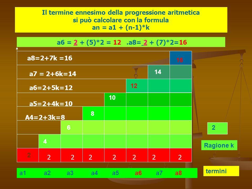 a1 a2 a3 a4 a5 a6 a7 a8 termini Ragione k 2 4 6 8 10 12 14 16 2 Il termine ennesimo della progressione aritmetica si può calcolare con la formula an =