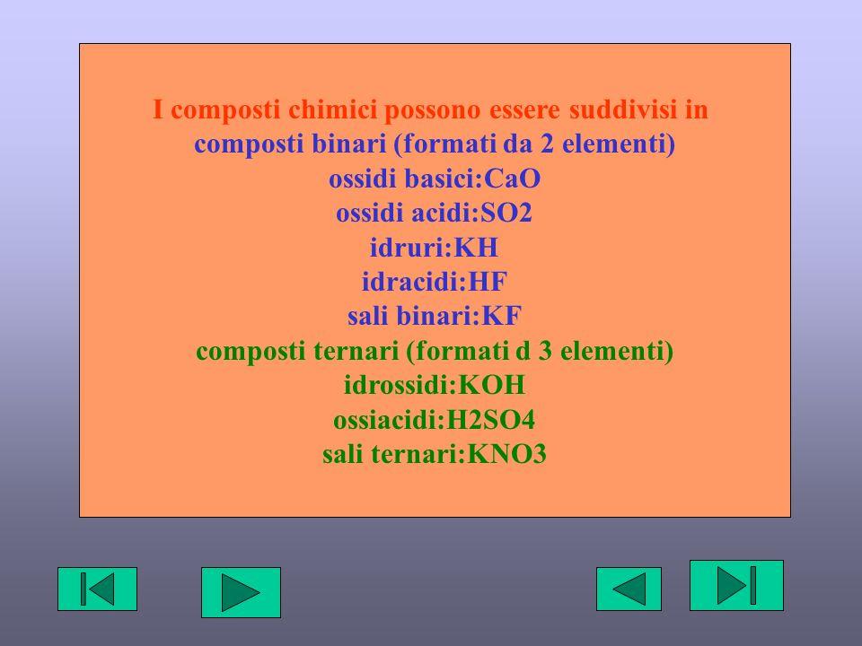 I composti chimici possono essere suddivisi in composti binari (formati da 2 elementi) ossidi basici:CaO ossidi acidi:SO2 idruri:KH idracidi:HF sali binari:KF composti ternari (formati d 3 elementi) idrossidi:KOH ossiacidi:H2SO4 sali ternari:KNO3