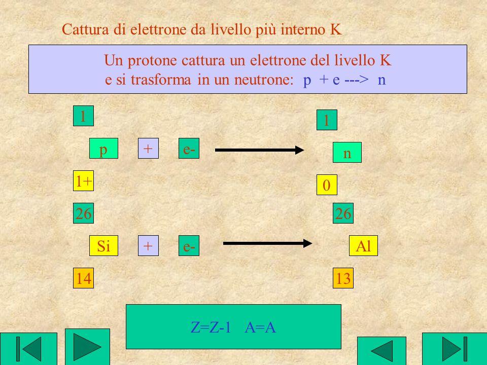 Decadimento beta positivo Un protone emette un elettrone positivo( e un neutrino) e si trasforma in un neutrone: p ---> n + e + n° 1 1+ p 1 0 n+e++n°