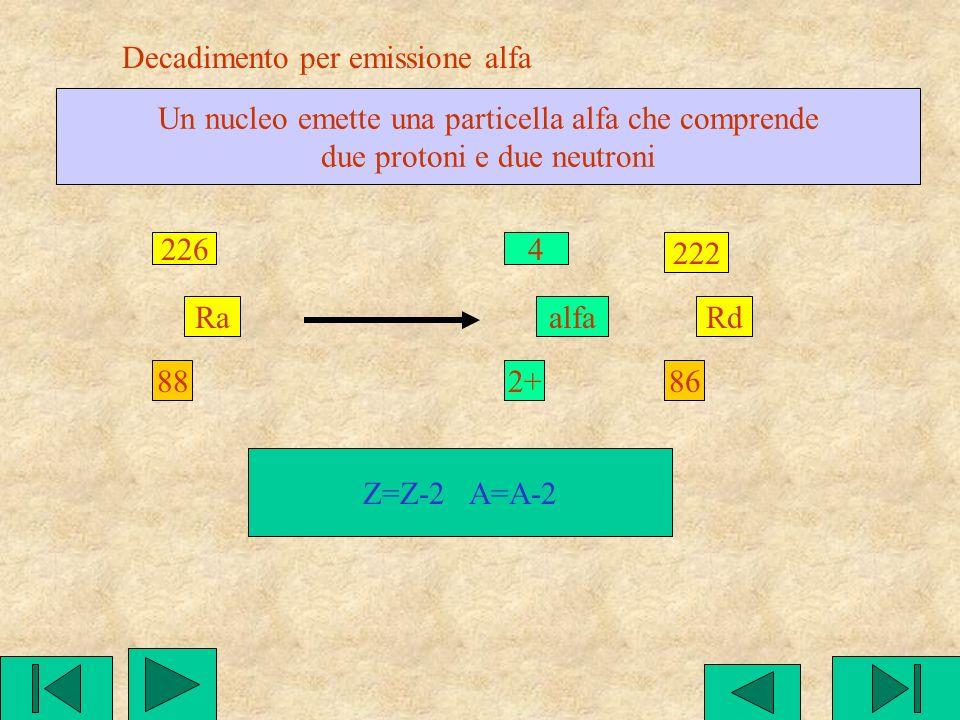 Cattura di elettrone da livello più interno K Un protone cattura un elettrone del livello K e si trasforma in un neutrone: p + e ---> n 1 1+ p 1 0 n +