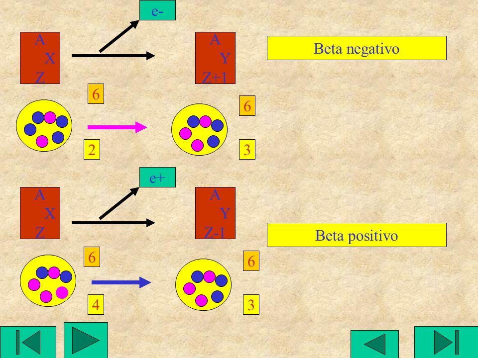 Rappresentazione dei vari tipi di decadimento A X Z e- A Y Z+1 Beta negativo A X Z e+ A Y Z-1 Beta positivo A X Z e- A Y Z-1 Cattura kappa A X Z alfa