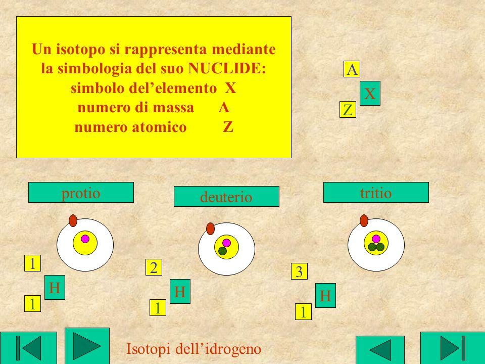 Ogni elemento chimico possiede un numero caratteristico di protoni(e di elettroni) detto NUMERO ATOMICO:Z (da 1 per idrogeno a 92 per uranio) Ogni ele