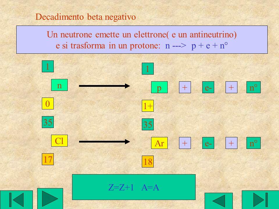 Tipi di decadimento e loro conseguenze sullelemento Decadimento beta negativo Decadimento beta positivo Decadimento alfa Cattura K come conseguenza pu