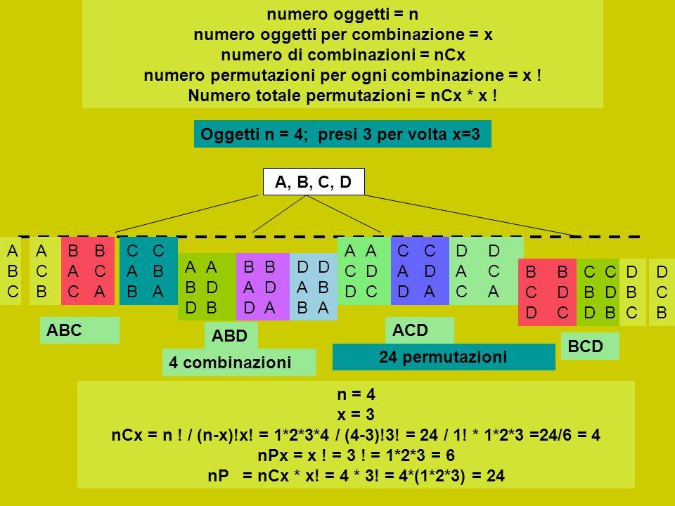 A, B, C, D Oggetti n = 4; presi 3 per volta x=3 ABCABC ACBACB BACBAC BCABCA CABCAB CBACBA ABDABD ADBADB BADBAD BDABDA DABDAB DBADBA ACDACD ADCADC CADC