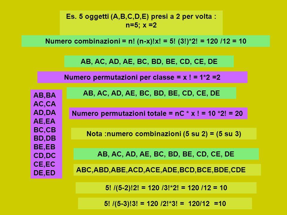 Es. 5 oggetti (A,B,C,D,E) presi a 2 per volta : n=5; x =2 Numero combinazioni = n! (n-x)!x! = 5! (3!)*2! = 120 /12 = 10 AB, AC, AD, AE, BC, BD, BE, CD