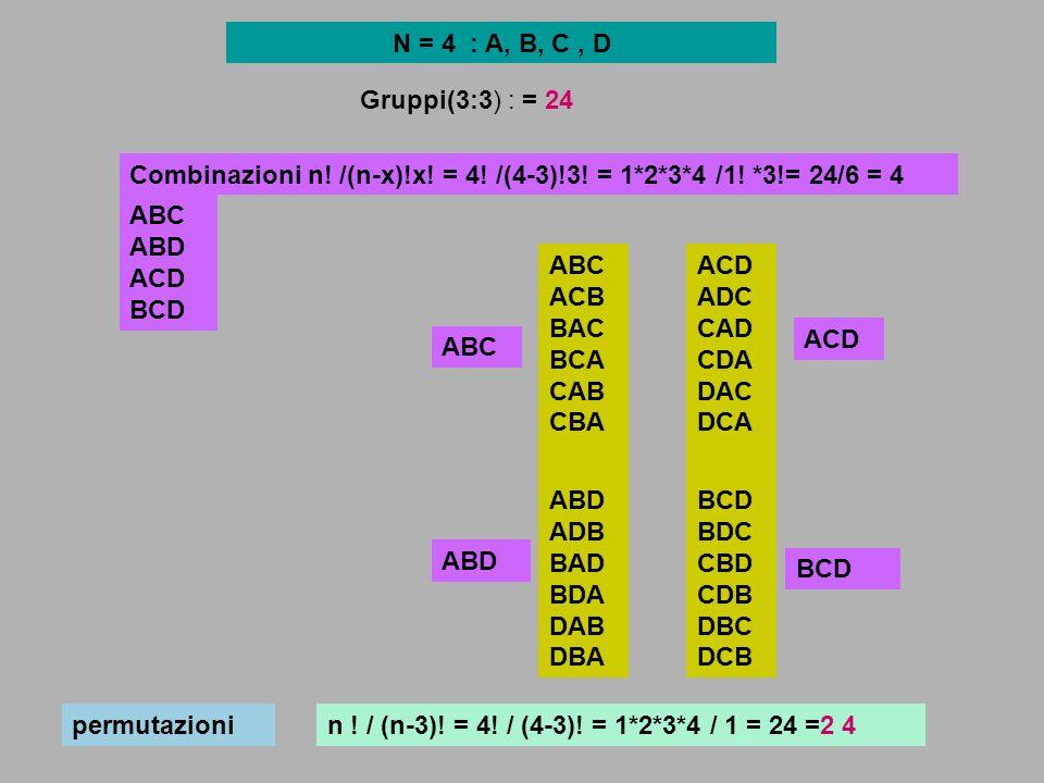 N = 4 : A, B, C, D Gruppi(3:3) : = 24 n ! / (n-3)! = 4! / (4-3)! = 1*2*3*4 / 1 = 24 =2 4 ABC ACB BAC BCA CAB CBA ABD ADB BAD BDA DAB DBA ACD ADC CAD C