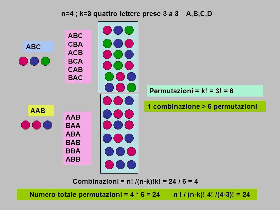 n=4 ; k=3 quattro lettere prese 3 a 3 A,B,C,D AAB AAB BAA ABA BAB BBA ABB 1 combinazione > 6 permutazioni ABC ABC CBA ACB BCA CAB BAC Permutazioni = k