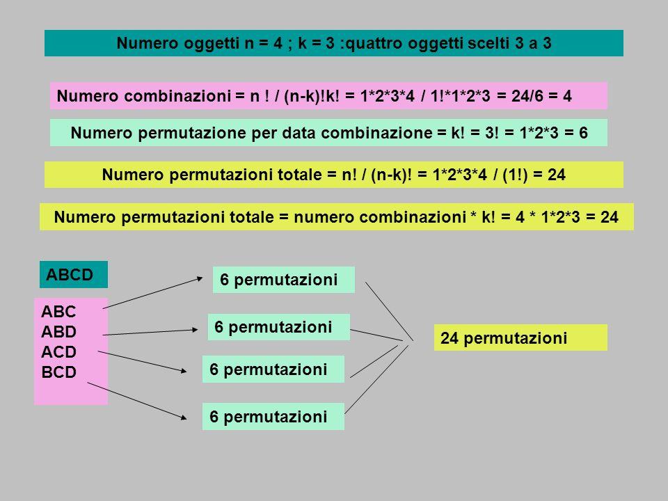 Numero oggetti n = 4 ; k = 3 :quattro oggetti scelti 3 a 3 Numero combinazioni = n ! / (n-k)!k! = 1*2*3*4 / 1!*1*2*3 = 24/6 = 4 Numero permutazioni to