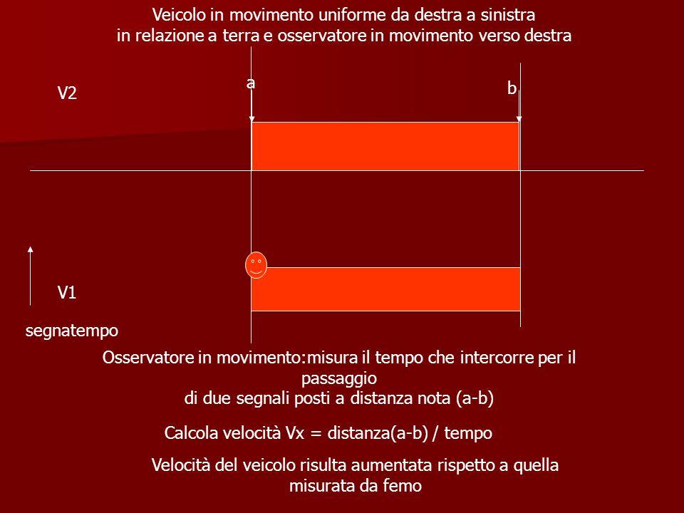 Veicolo in movimento uniforme da destra a sinistra in relazione a terra e osservatore in movimento verso destra Osservatore in movimento:misura il tem