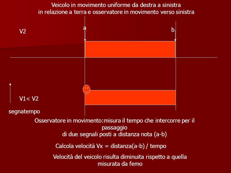 Veicolo in movimento uniforme da destra a sinistra in relazione a terra e osservatore in movimento verso sinistra Osservatore in movimento:misura il t