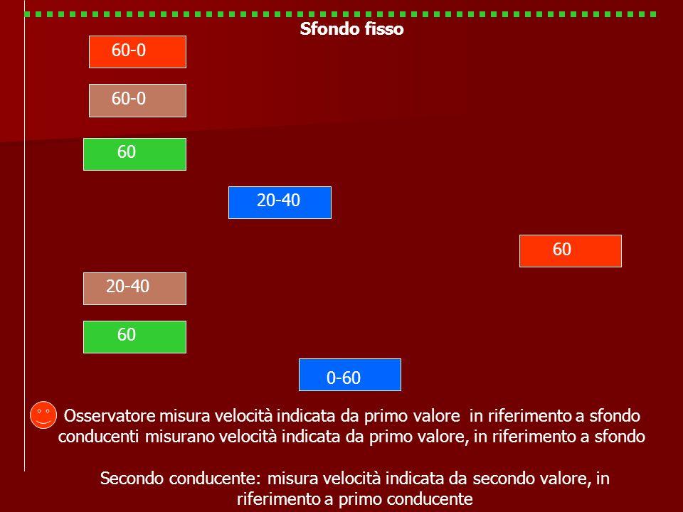 60 20-40 60 20-40 60 0-60 60-0 Osservatore misura velocità indicata da primo valore in riferimento a sfondo conducenti misurano velocità indicata da p