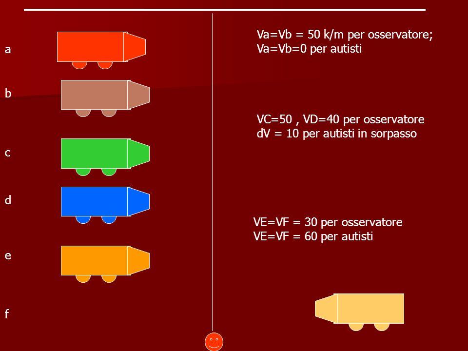 a b c d e f Va=Vb = 50 k/m per osservatore; Va=Vb=0 per autisti VC=50, VD=40 per osservatore dV = 10 per autisti in sorpasso VE=VF = 30 per osservatore VE=VF = 60 per autisti