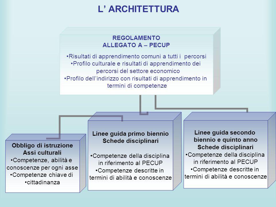 L ARCHITETTURA REGOLAMENTO ALLEGATO A – PECUP Risultati di apprendimento comuni a tutti i percorsi Profilo culturale e risultati di apprendimento dei