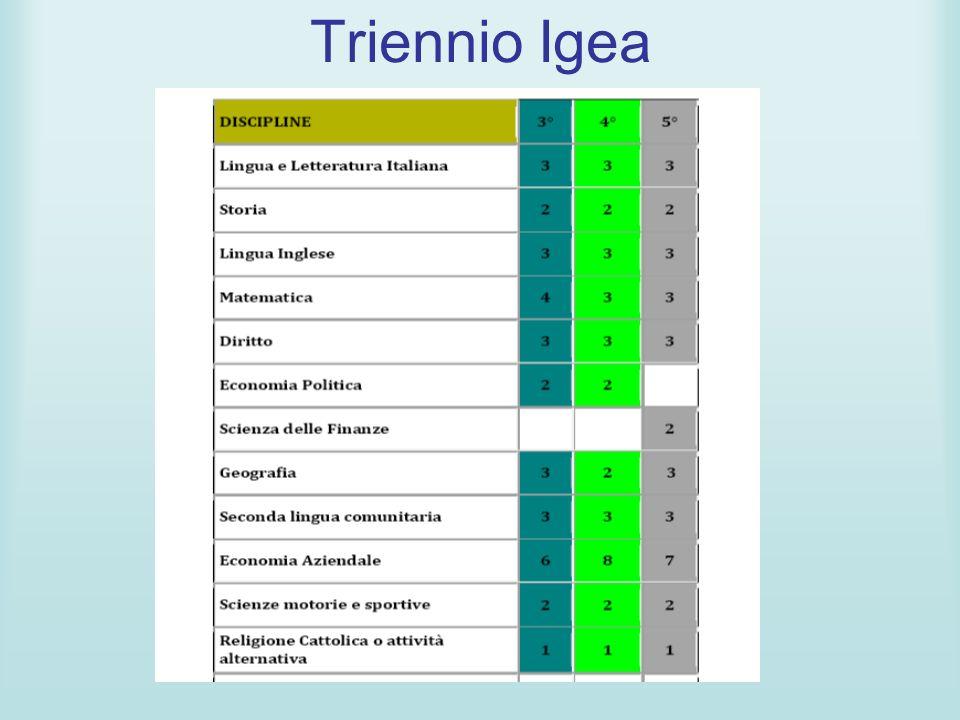 Triennio Igea