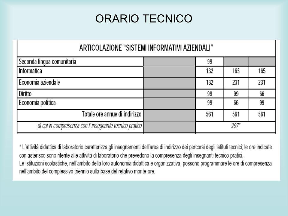 ORARIO TECNICO