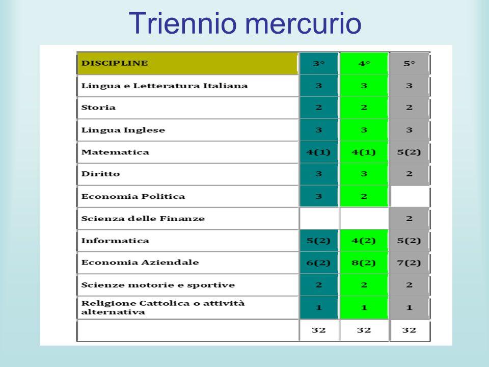 Triennio mercurio