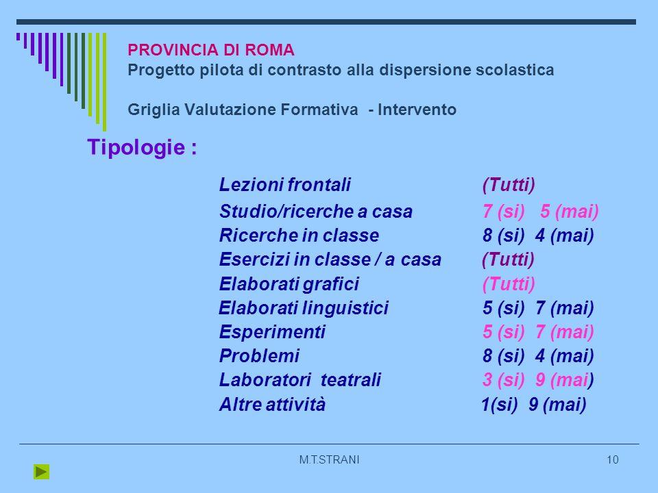 M.T.STRANI10 PROVINCIA DI ROMA Progetto pilota di contrasto alla dispersione scolastica Griglia Valutazione Formativa - Intervento Tipologie : Lezioni frontali (Tutti) Studio/ricerche a casa 7 (si) 5 (mai) Ricerche in classe 8 (si) 4 (mai) Esercizi in classe / a casa (Tutti) Elaborati grafici(Tutti) Elaborati linguistici5 (si) 7 (mai) Esperimenti5 (si) 7 (mai) Problemi8 (si) 4 (mai) Laboratori teatrali3 (si) 9 (mai) Altre attività 1(si) 9 (mai)