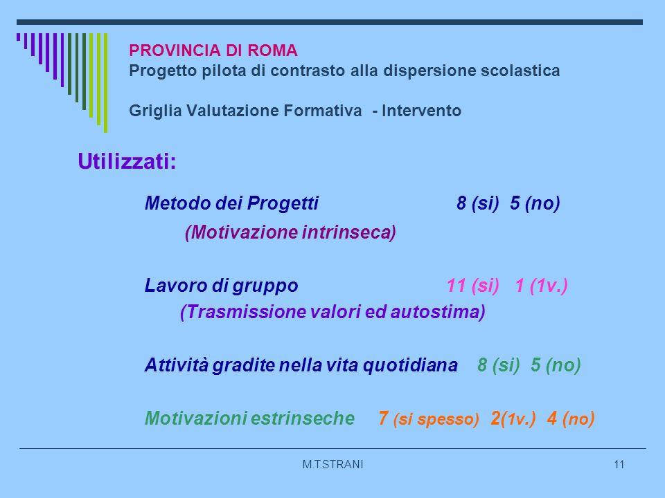 M.T.STRANI11 PROVINCIA DI ROMA Progetto pilota di contrasto alla dispersione scolastica Griglia Valutazione Formativa - Intervento Utilizzati: Metodo dei Progetti 8 (si) 5 (no) (Motivazione intrinseca) Lavoro di gruppo 11 (si) 1 (1v.) (Trasmissione valori ed autostima) Attività gradite nella vita quotidiana 8 (si) 5 (no) Motivazioni estrinseche 7 (si spesso) 2( 1v.) 4 ( no )