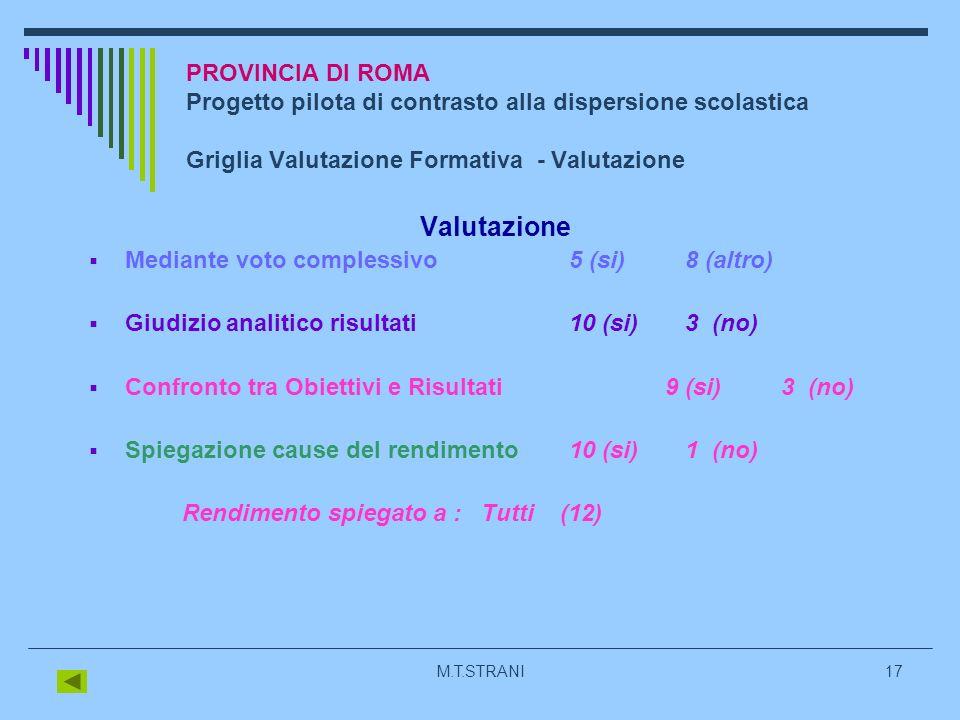 M.T.STRANI17 PROVINCIA DI ROMA Progetto pilota di contrasto alla dispersione scolastica Griglia Valutazione Formativa - Valutazione Valutazione Mediante voto complessivo5 (si) 8 (altro) Giudizio analitico risultati 10 (si) 3 (no) Confronto tra Obiettivi e Risultati 9 (si) 3 (no) Spiegazione cause del rendimento 10 (si) 1 (no) Rendimento spiegato a : Tutti (12)