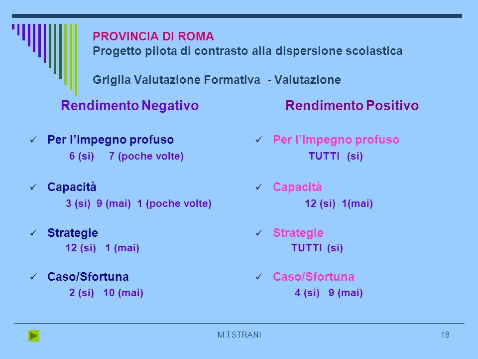 M.T.STRANI18 PROVINCIA DI ROMA Progetto pilota di contrasto alla dispersione scolastica Griglia Valutazione Formativa - Valutazione Rendimento Negativo Per limpegno profuso 6 (si) 7 (poche volte) Capacità 3 (si) 9 (mai) 1 (poche volte) Strategie 12 (si) 1 (mai) Caso/Sfortuna 2 (si) 10 (mai) Rendimento Positivo Per limpegno profuso TUTTI (si) Capacità 12 (si) 1(mai) Strategie TUTTI (si) Caso/Sfortuna 4 (si) 9 (mai)