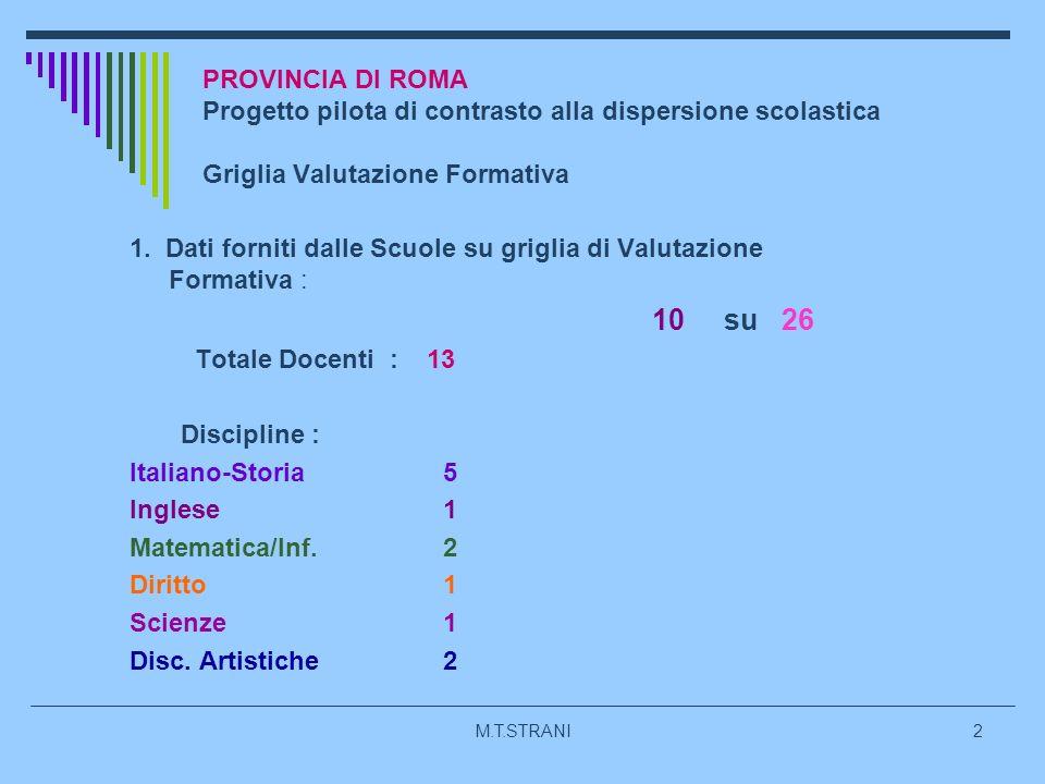 M.T.STRANI2 PROVINCIA DI ROMA Progetto pilota di contrasto alla dispersione scolastica Griglia Valutazione Formativa 1.