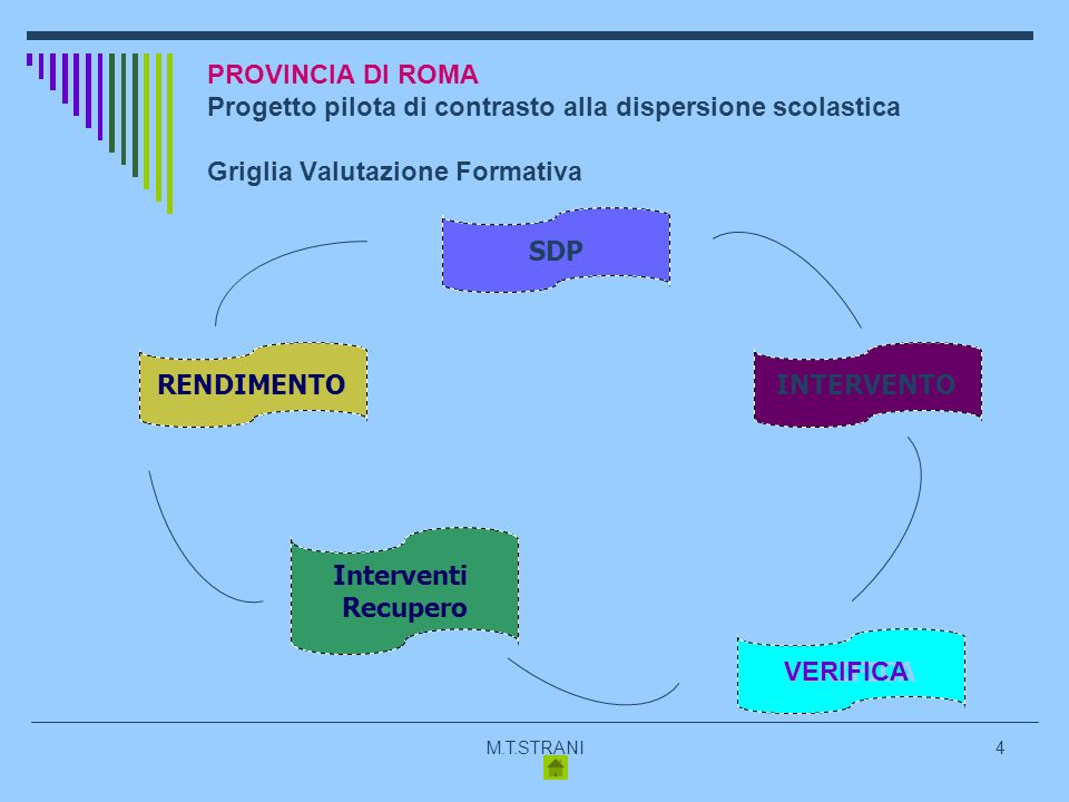 M.T.STRANI4 PROVINCIA DI ROMA Progetto pilota di contrasto alla dispersione scolastica Griglia Valutazione Formativa SDP RENDIMENTO Interventi Recupero INTERVENTO VERIFICA