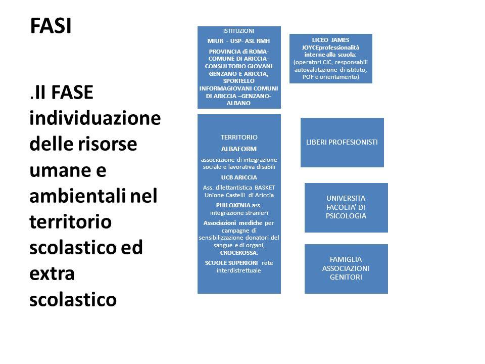 FASI.II FASE individuazione delle risorse umane e ambientali nel territorio scolastico ed extra scolastico ISTITUZIONI MIUR - USP- ASL RMH PROVINCIA di ROMA- COMUNE DI ARICCIA- CONSULTORIO GIOVANI GENZANO E ARICCIA, SPORTELLO INFORMAGIOVANI COMUNI DI ARICCIA –GENZANO- ALBANO LICEO JAMES JOYCEprofessionalità interne alla scuola: (operatori CIC, responsabili autovalutazione di istituto, POF e orientamento) TERRITORIO ALBAFORM associazione di integrazione sociale e lavorativa disabili UCB ARICCIA Ass.