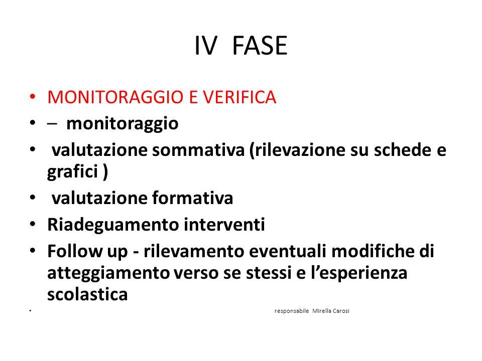 IV FASE MONITORAGGIO E VERIFICA – monitoraggio valutazione sommativa (rilevazione su schede e grafici ) valutazione formativa Riadeguamento interventi