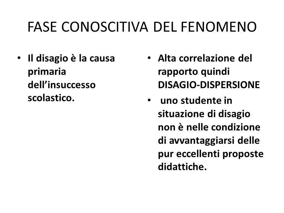 FASE CONOSCITIVA DEL FENOMENO Il disagio è la causa primaria dellinsuccesso scolastico. Alta correlazione del rapporto quindi DISAGIO-DISPERSIONE uno