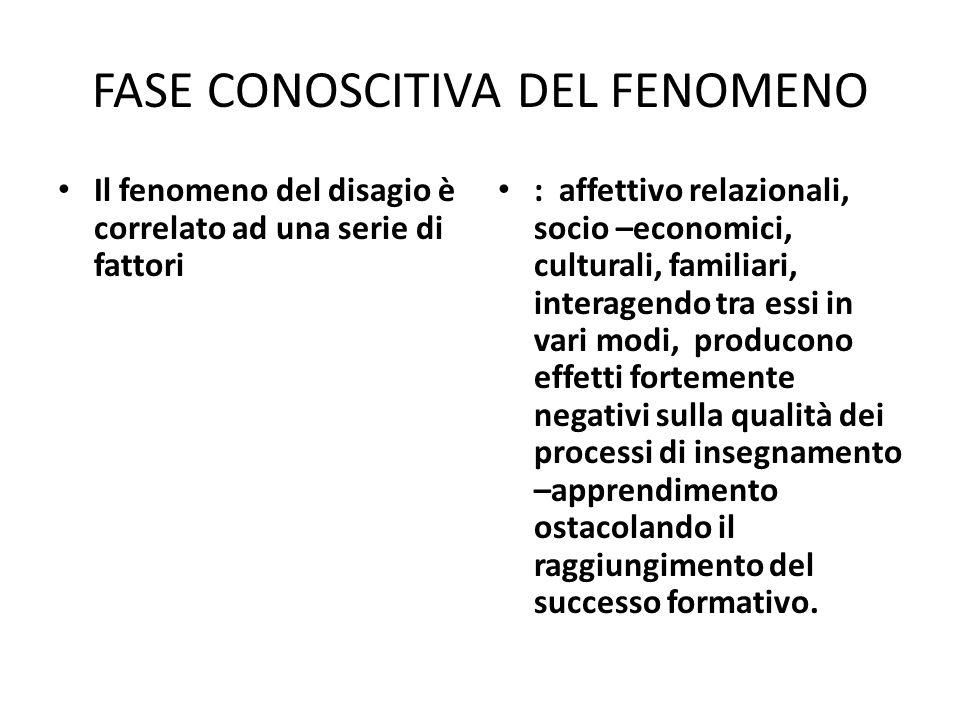 FASE CONOSCITIVA DEL FENOMENO Il fenomeno del disagio è correlato ad una serie di fattori : affettivo relazionali, socio –economici, culturali, famili