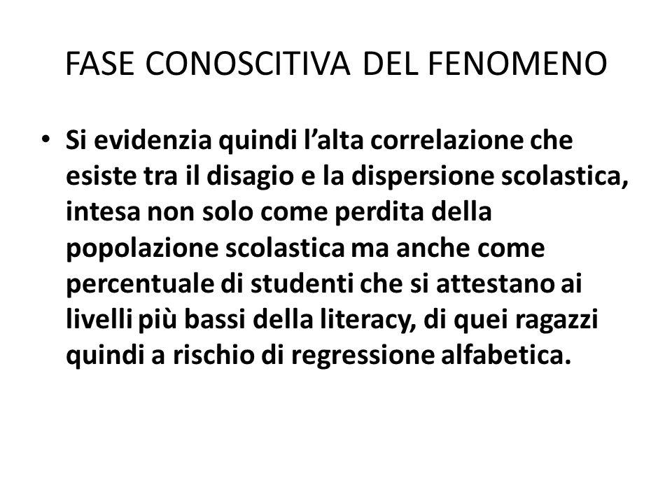 FASE CONOSCITIVA DEL FENOMENO Si evidenzia quindi lalta correlazione che esiste tra il disagio e la dispersione scolastica, intesa non solo come perdi