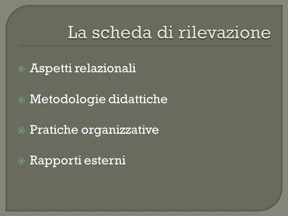 Aspetti relazionali Metodologie didattiche Pratiche organizzative Rapporti esterni