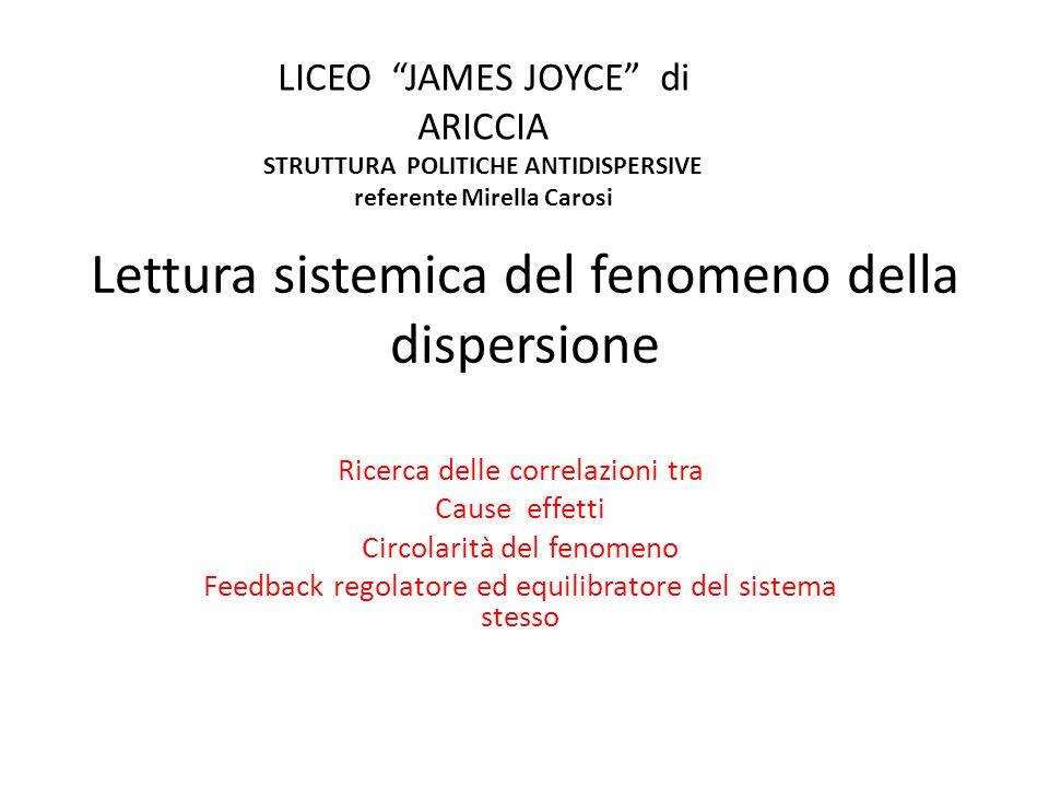 Lettura sistemica del fenomeno della dispersione Ricerca delle correlazioni tra Cause effetti Circolarità del fenomeno Feedback regolatore ed equilibratore del sistema stesso LICEO JAMES JOYCE di ARICCIA STRUTTURA POLITICHE ANTIDISPERSIVE referente Mirella Carosi