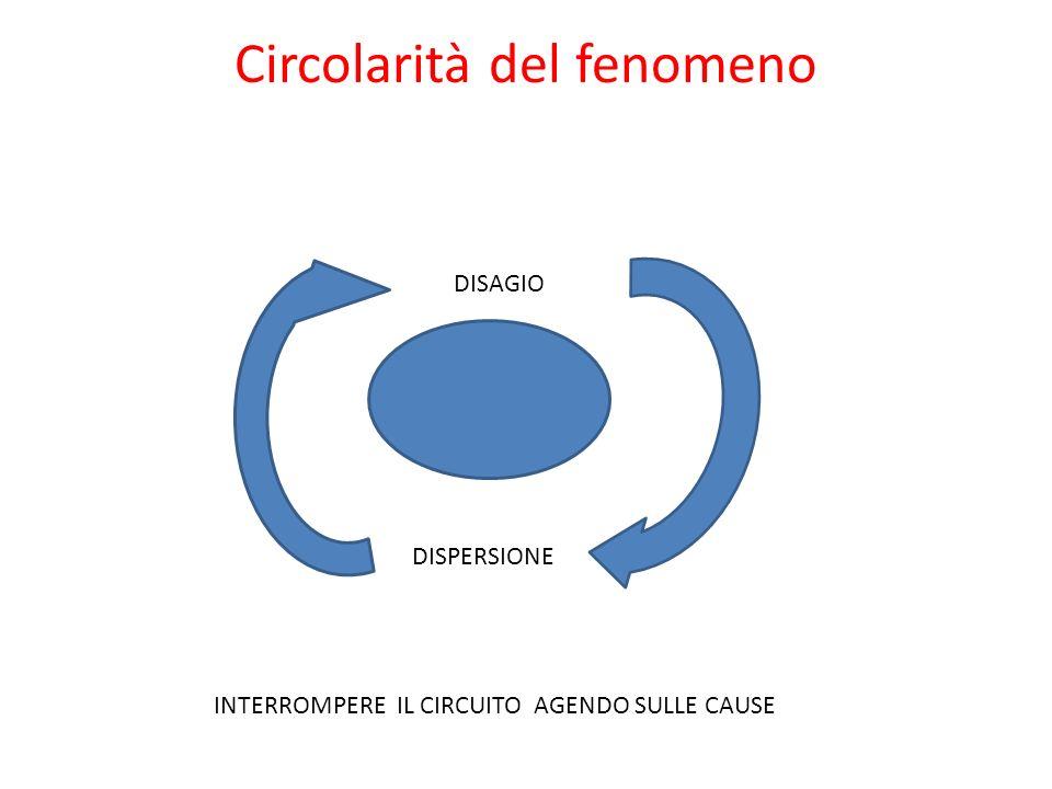 Circolarità del fenomeno DISAGIO DISPERSIONE INTERROMPERE IL CIRCUITO AGENDO SULLE CAUSE