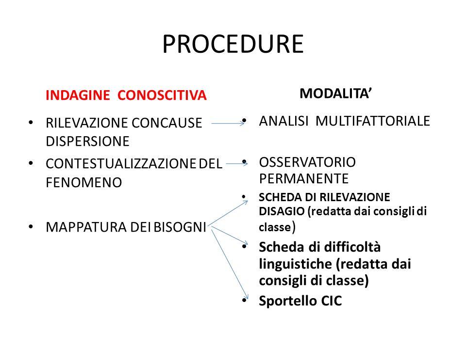 PROCEDURE INDAGINE CONOSCITIVA RILEVAZIONE CONCAUSE DISPERSIONE CONTESTUALIZZAZIONE DEL FENOMENO MAPPATURA DEI BISOGNI MODALITA ANALISI MULTIFATTORIALE OSSERVATORIO PERMANENTE SCHEDA DI RILEVAZIONE DISAGIO (redatta dai consigli di classe ) Scheda di difficoltà linguistiche (redatta dai consigli di classe) Sportello CIC