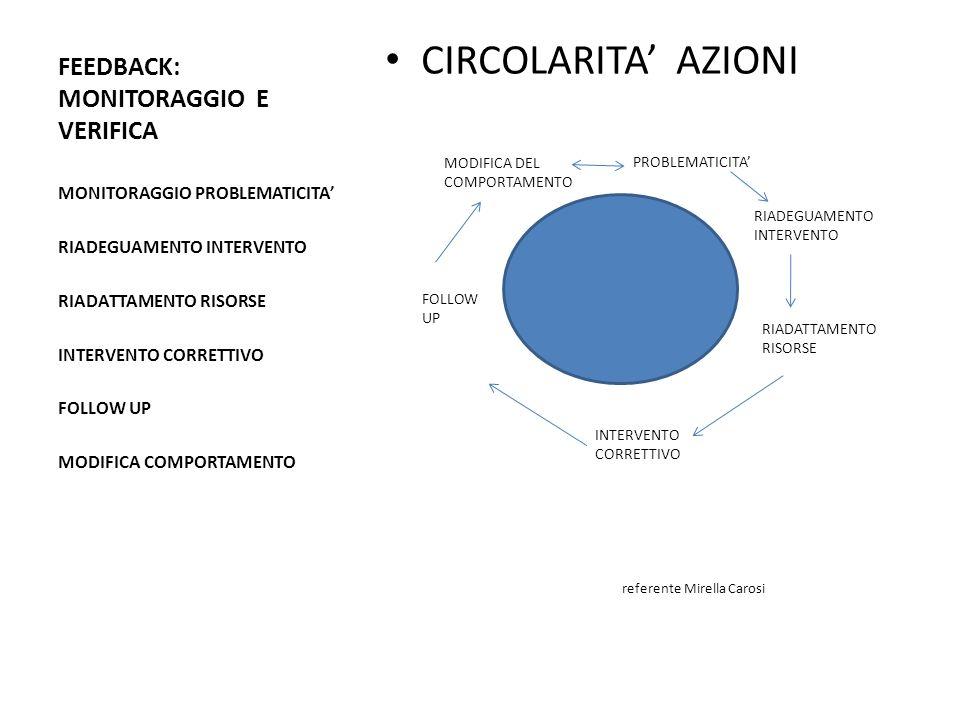 FEEDBACK: MONITORAGGIO E VERIFICA CIRCOLARITA AZIONI referente Mirella Carosi MONITORAGGIO PROBLEMATICITA RIADEGUAMENTO INTERVENTO RIADATTAMENTO RISORSE INTERVENTO CORRETTIVO FOLLOW UP MODIFICA COMPORTAMENTO PROBLEMATICITA RIADEGUAMENTO INTERVENTO RIADATTAMENTO RISORSE INTERVENTO CORRETTIVO FOLLOW UP MODIFICA DEL COMPORTAMENTO