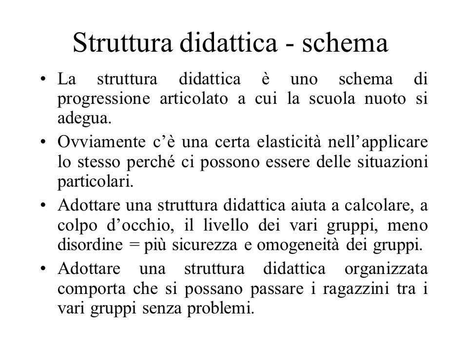 Struttura didattica - schema La struttura didattica è uno schema di progressione articolato a cui la scuola nuoto si adegua. Ovviamente cè una certa e