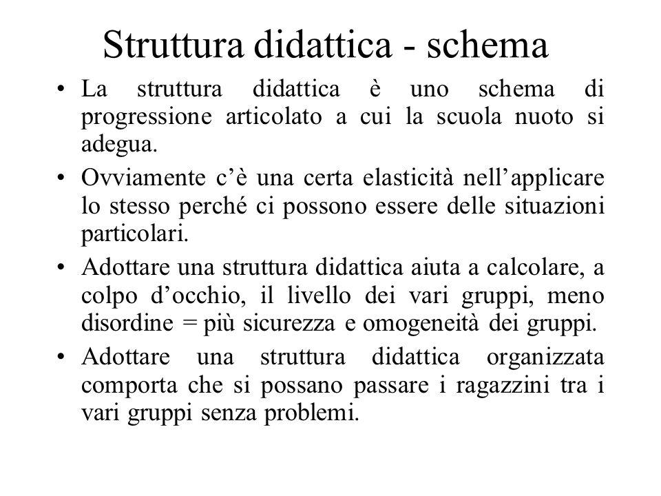 Struttura didattica - schema La struttura didattica è uno schema di progressione articolato a cui la scuola nuoto si adegua.