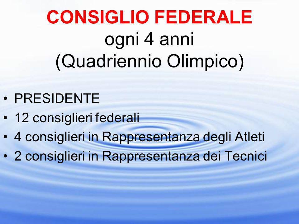 CONSIGLIO FEDERALE ogni 4 anni (Quadriennio Olimpico) PRESIDENTE 12 consiglieri federali 4 consiglieri in Rappresentanza degli Atleti 2 consiglieri in Rappresentanza dei Tecnici