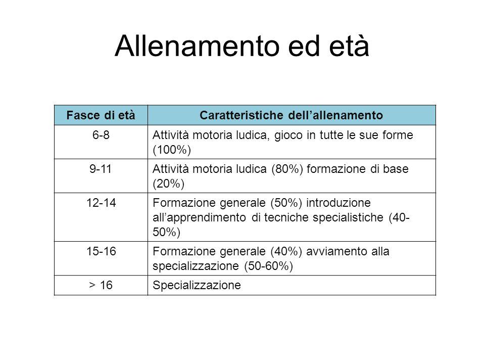 Allenamento ed età Fasce di etàCaratteristiche dellallenamento 6-8Attività motoria ludica, gioco in tutte le sue forme (100%) 9-11Attività motoria lud
